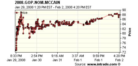 mccain-momentum.png